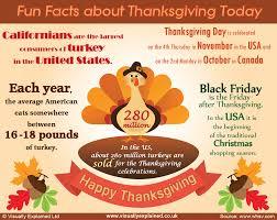 ten facts about thanksgiving portfolio visuallyexplained