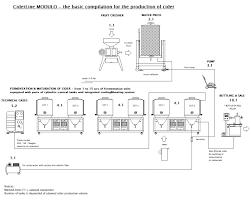 7 solution fuic compact fermentation unit cmb