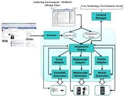 user interface design user interface design adaptation the encyclopedia of human