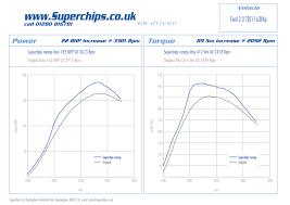 Popular Ford Models Superchips Enhances Latest Popular Ford 2 0 Tdci 163ps Models