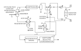 patent us8258356 selective co oxidation for acetylene converter