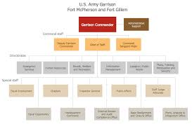 example 6 fort mcpherson org chart this diagram was created in