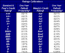 Credit Ratings Table by Fdic Deposit Insurance Options Paper