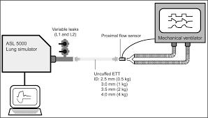 performance of leak compensation in all age icu ventilators during