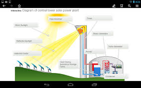 renewable energy sources android apps on google play
