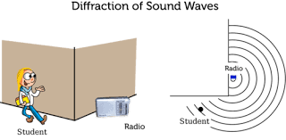 wave interactions read physics ck 12 foundation
