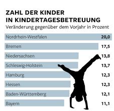 Kindergarten Baden Baden Betreuung Der Westen Holt Beim Ausbau Von Kita Plätzen Auf Welt