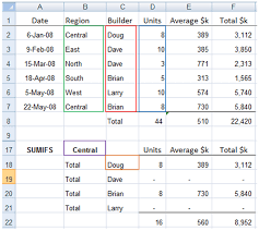excel sumif and sumifs formulas explained u2022 my online training hub