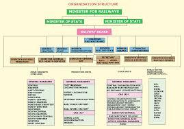 ministry of railways railway board
