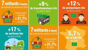 Consommation De Produits Bio Dans Les Derniers Chiffres De L Agence Bio Confirment Sa Croissance