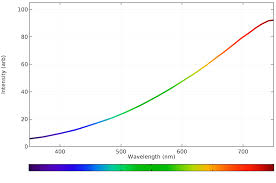 Visible Light Spectrum Wavelength Calculating The Emission Spectra From Common Light Sources