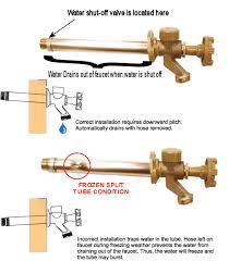 External Faucet Exterior Faucet Duashadi Com