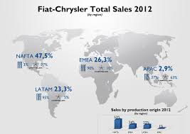 Latam Map Fiat Chrysler Sales Results 2012 Part I Fiat Group U0027s World