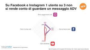 si e social fattitaliani it italiani e social media perché si usano gli