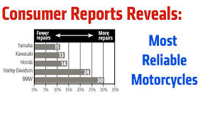 most reliable bmw model consumer reports reveals most reliable motorcycles rideapart