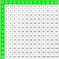 times table grid free worksheets 2 times tables up to 100 free math worksheets