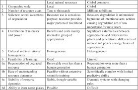 Earth Science Reference Table 2011 Design Principles For Global Commons Natural Resources And