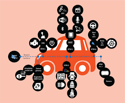 automobile 2 0 reformulating the automotive platform as an it system