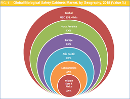Telstar Biosafety Cabinet Biological Safety Cabinets Market Size Share And Forecast To 2023