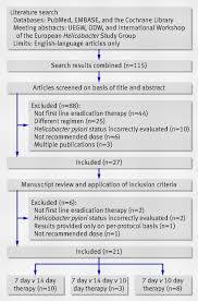 writing a good abstract for research paper the prisma statement for reporting systematic reviews and meta fig 2 example flow diagram of study selection ddw digestive disease week uegw united european gastroenterology week adapted from fuccio et al130