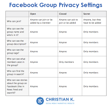 20 secrets that u0027ll boost your facebook organic reach