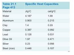 Specific Heat Table Thermal Physics Chapters Ppt Video Online Download