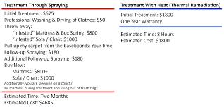 Bed Bug Heat Treatment Cost Estimate by Atc Pest 1 866 930 4282 Atc Termite Pest