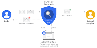 Set Up Google Business Email by G Suite Updates Blog Keeping Data Secure With Data Loss