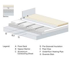 underfloor heating system for floating floors robbens systems