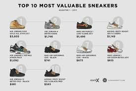 World S Most Expensive Shoes by Top 10 Most Valuable Sneakers Of 2017 Q1 Highsnobiety