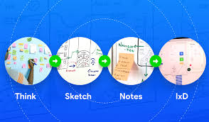 interaction design mastering interaction design through craft productivity and workflow