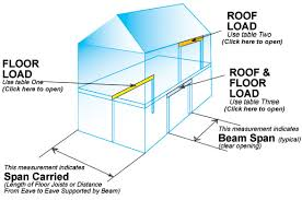 Lvl Beam Span Table by Calculate Floor Load Roof Attic Span