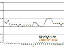 gold rate per gram in kerala india january 2013 gold price