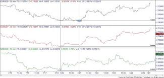 forex pairs correlation table currency pairs and correlations part 2