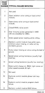 dodge ram warning lights how do i reset the abs and brake warning lights on a 1997 dodge ram