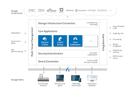 ctera networks announces next generation cloud storage platform
