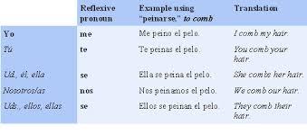spanish reflexive pronouns examples english and spanish