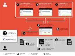 Resource Management Spreadsheet Improved Project Portfolio And Resource Management For Smartsheet