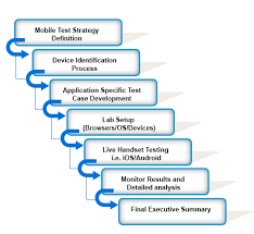 android application lifecycle the 5 step mobile app development lifecycle pro tips