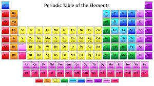 colorful 2017 periodic table with 118 element names