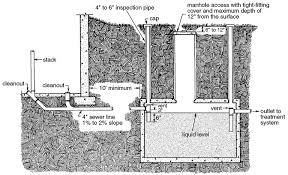 Septic Tank Size For 3 Bedroom House Individual Home Sewage Treatment Systems U2014 Publications