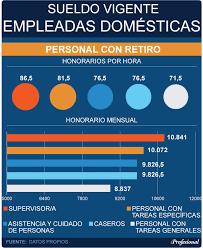 aumento el salario para empleadas domesticas 2016 en uruguay personal doméstico desde este mes aumentan hasta 18 6 los aportes