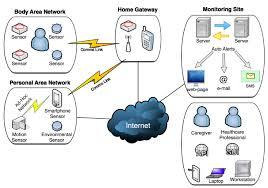 pervasive homecare monitoring technologies and applications