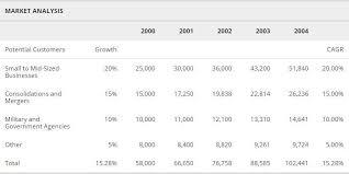 market analysis sample 7 industry analysis templates sample