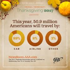 aaa more than 50 million to travel this thanksgiving and more