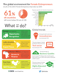 female entrepreneurship index global entrepreneurship