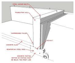 Pedestal Foundation Help Freestanding Tub Installation On Slab Foundation Problem