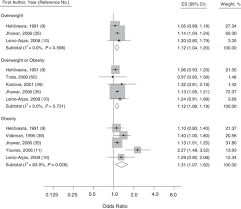 obesity as a risk factor for sciatica a meta analysis american