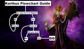 karthus flowchart guide league of legends know your meme