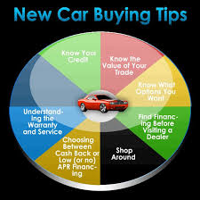 can you get a new car with no credit 93 best buying your car images on car buying